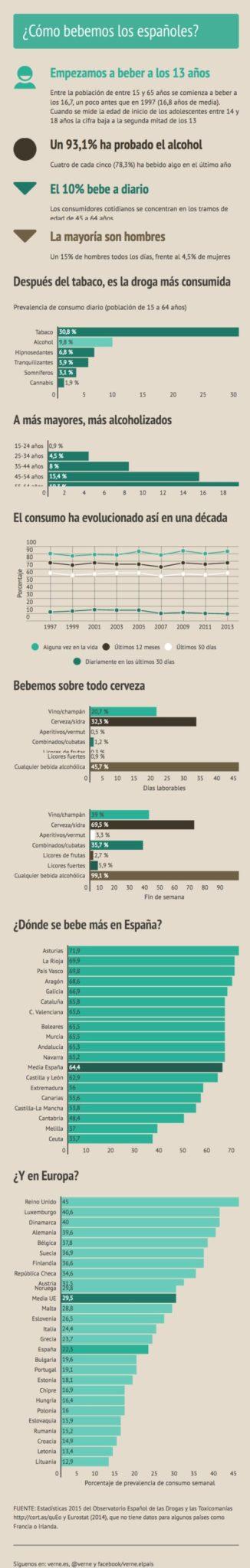 alcohol en los españoles