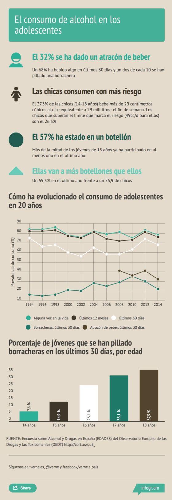 consumo alcohol en adolescentes